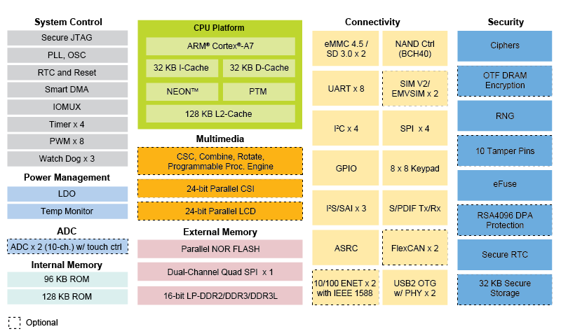 NXP i.MX 6UL Processor Block Diagram