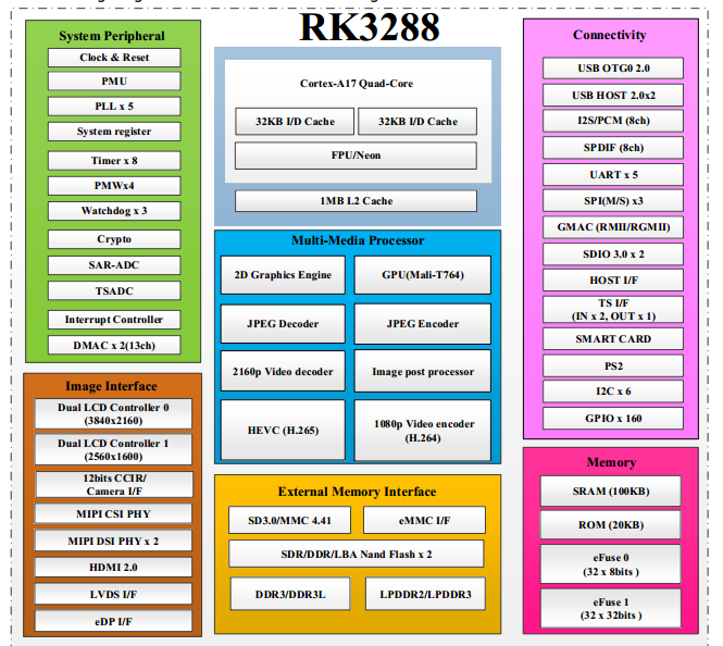 Rockchip RK3288 Processor Block Diagram