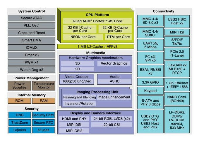NXP i.MX 6Quad Processor Block Diagram