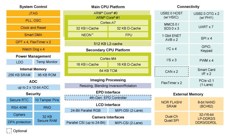 NXP i.MX 7 Processor Block Diagram