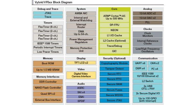 NXP Vybrid Processor Block Diagram