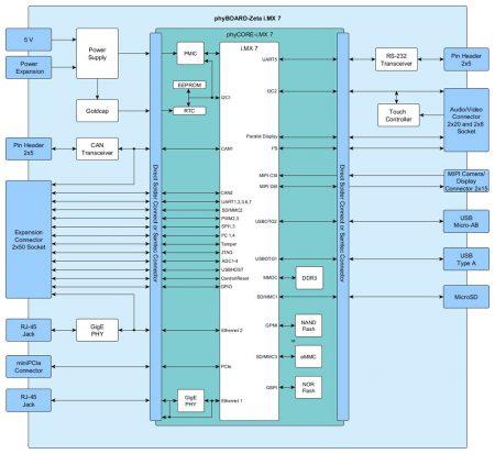 phyBOARD-Zeta-iMX-7-SBC-block-diagram