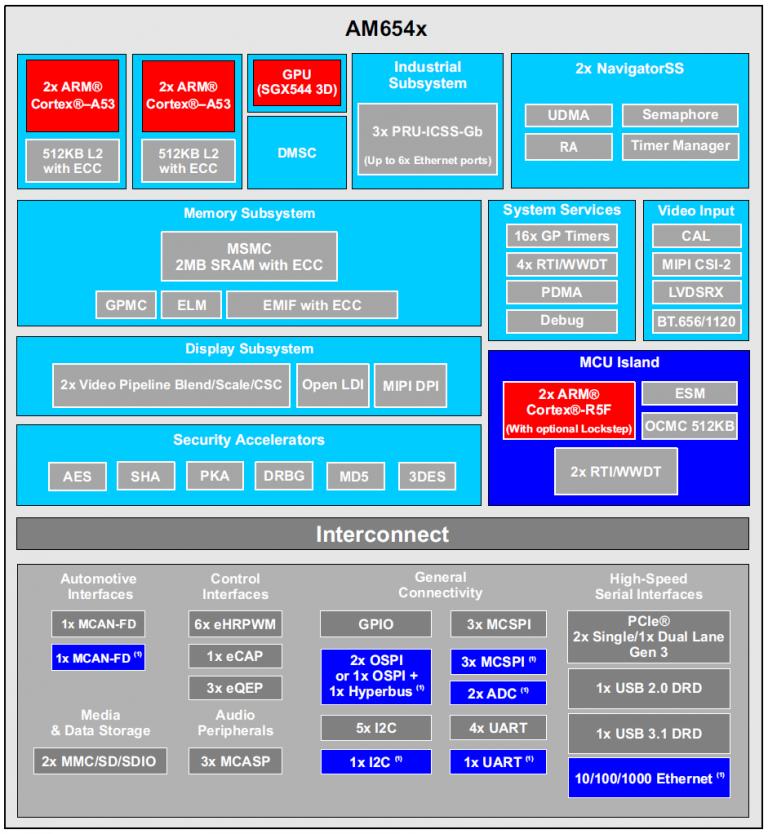 Texas Instruments AM654x Processor Block Diagram